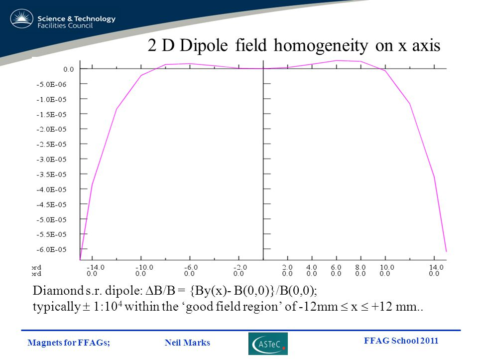 Magnets for FFAGs; Neil Marks FFAG School 2011 Diamond s.r. dipole:  B/B = {By(x)- B(0,0)}/B(0,0); typically  1:10 4 within the 'good field region'