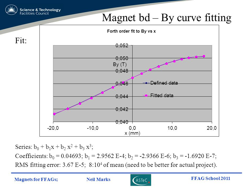 Magnets for FFAGs; Neil Marks FFAG School 2011 Magnet bd – By curve fitting Fit: Series: b 0 + b 1 x + b 2 x 2 + b 3 x 3 ; Coefficients: b 0 = 0.04693