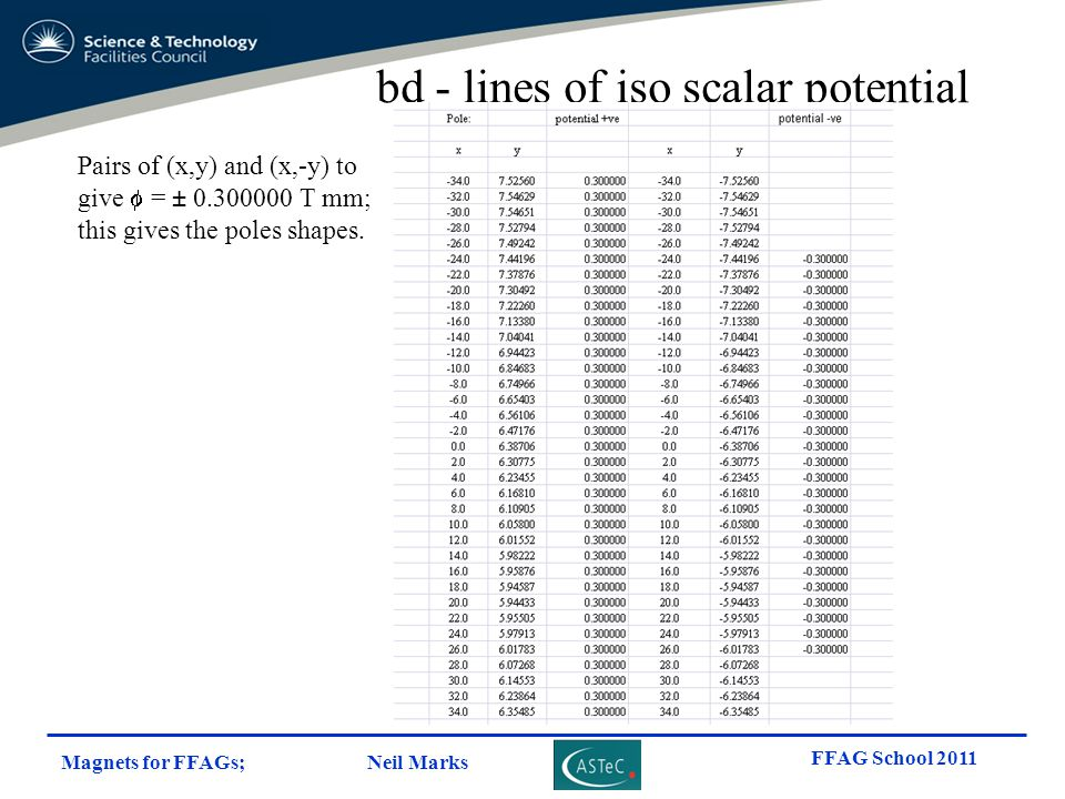 Magnets for FFAGs; Neil Marks FFAG School 2011 bd - lines of iso scalar potential Pairs of (x,y) and (x,-y) to give  = ± 0.300000 T mm; this gives th