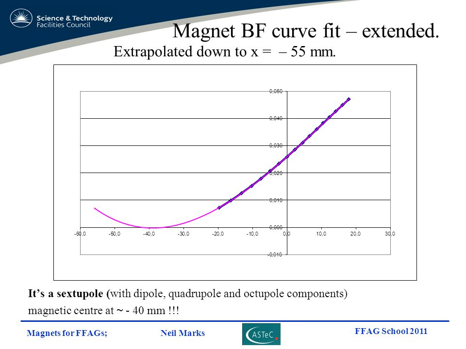 Magnets for FFAGs; Neil Marks FFAG School 2011 Magnet BF curve fit – extended. Extrapolated down to x = – 55 mm. It's a sextupole (with dipole, quadru