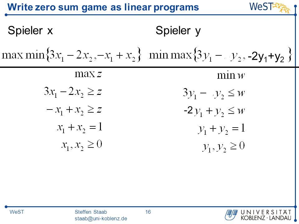 Steffen Staab staab@uni-koblenz.de 16WeST Write zero sum game as linear programs Spieler xSpieler y -2y 1 +y 2 -2