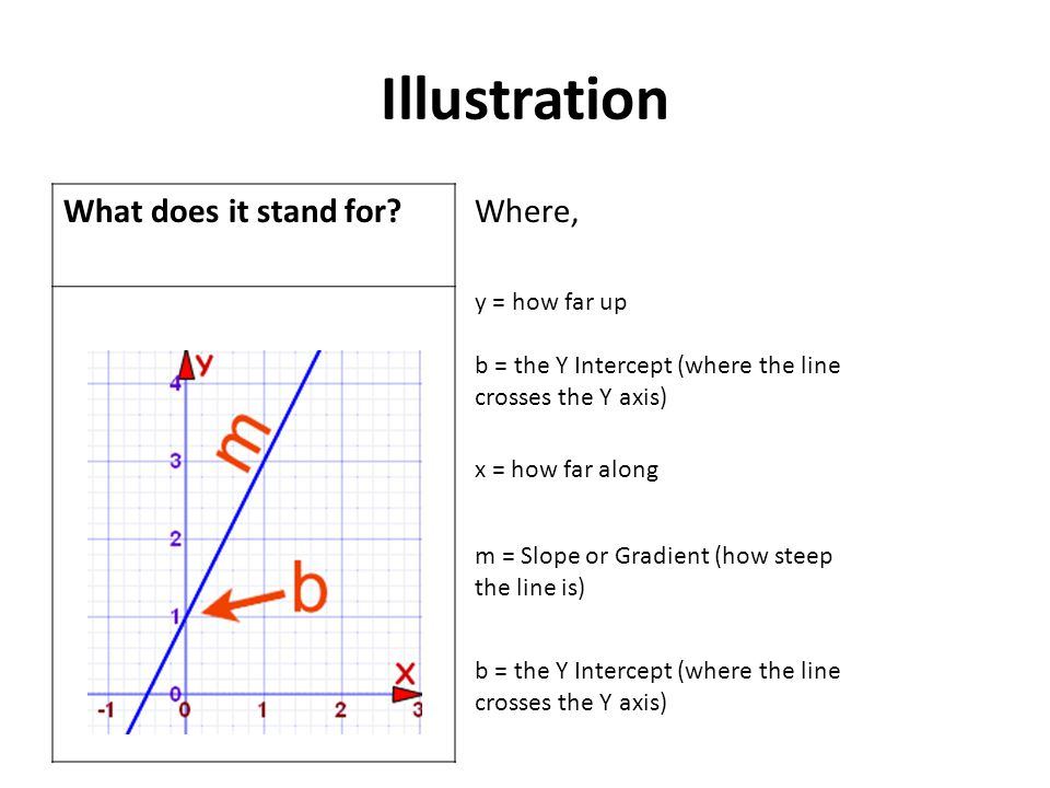 Illustration What does it stand for? Where, y = how far up b = the Y Intercept (where the line crosses the Y axis) x = how far along m = Slope or Grad