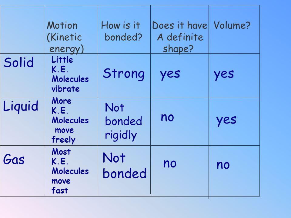 B) LIQUID A) SOLID C) GAS