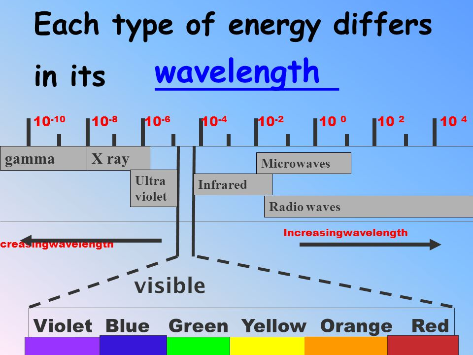 ELECTROMAGNETIC SPECTRUM: REFERENCE TABLE PAGE 14 Increasingwavelength Violet Blue Green Yellow Orange Red visible 10 -10 10 -8 10 -6 10 -4 10 -2 10 0