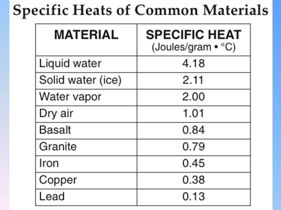 Specific Heat The higher the Specific heat… The more energy is needed to raise the temperature