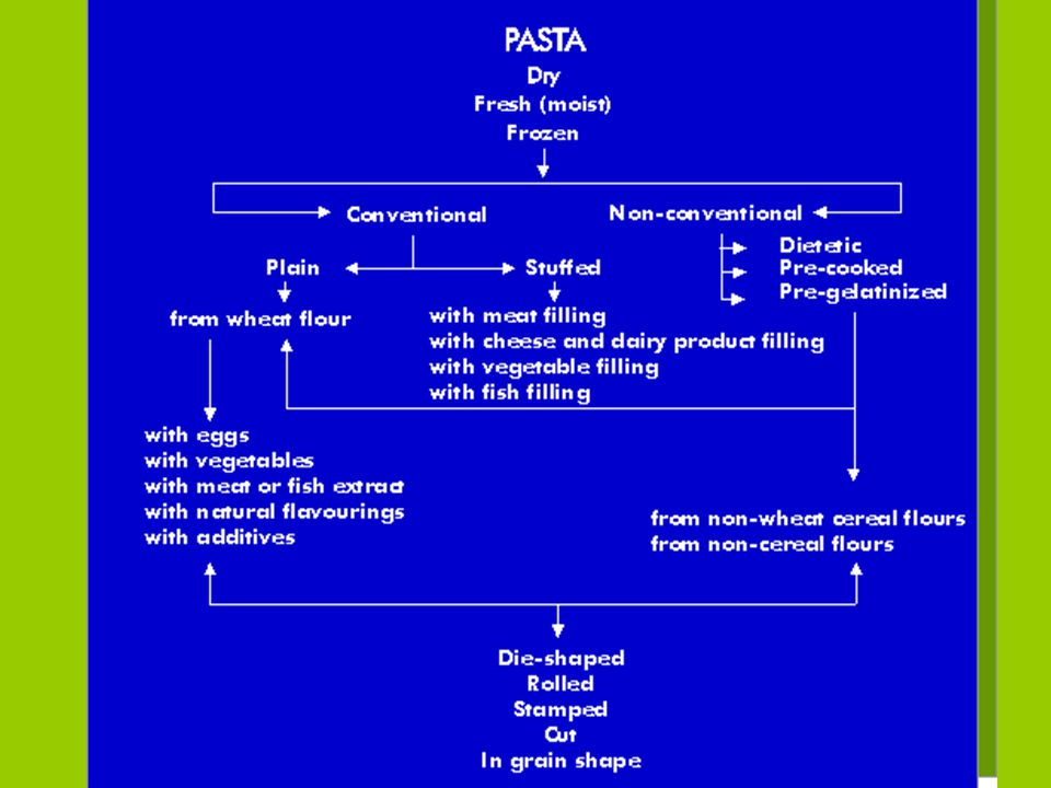 General Classification of Pasta