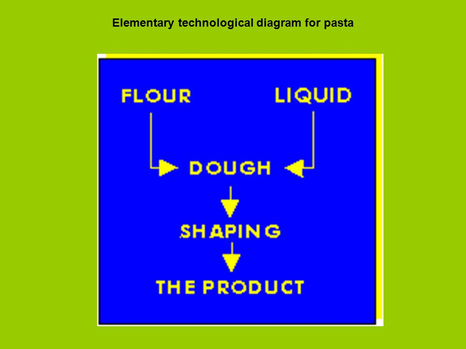 Elementary technological diagram for pasta