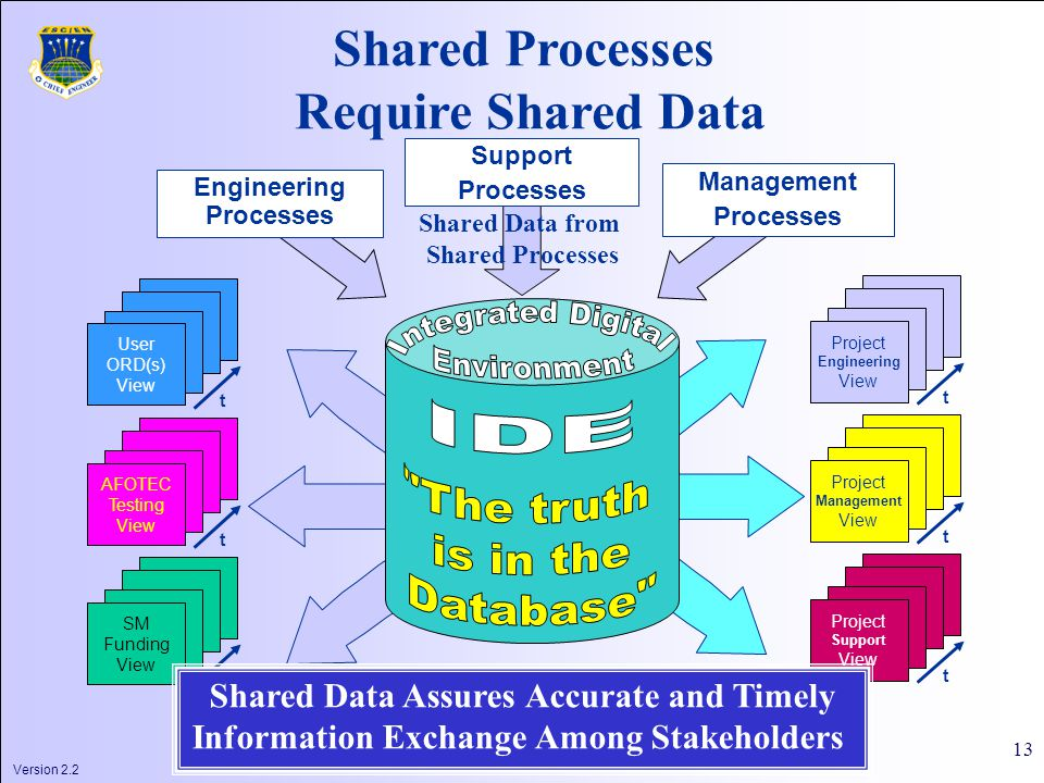 Version 2.2 13 Shared Processes Require Shared Data Project Engineering View t Project Management View t Project Support View t User ORD(s) View t AFOTEC Testing View t SM Funding View t Shared Data Assures Accurate and Timely Information Exchange Among Stakeholders Shared Data from Shared Processes Engineering Processes Support Processes Management Processes