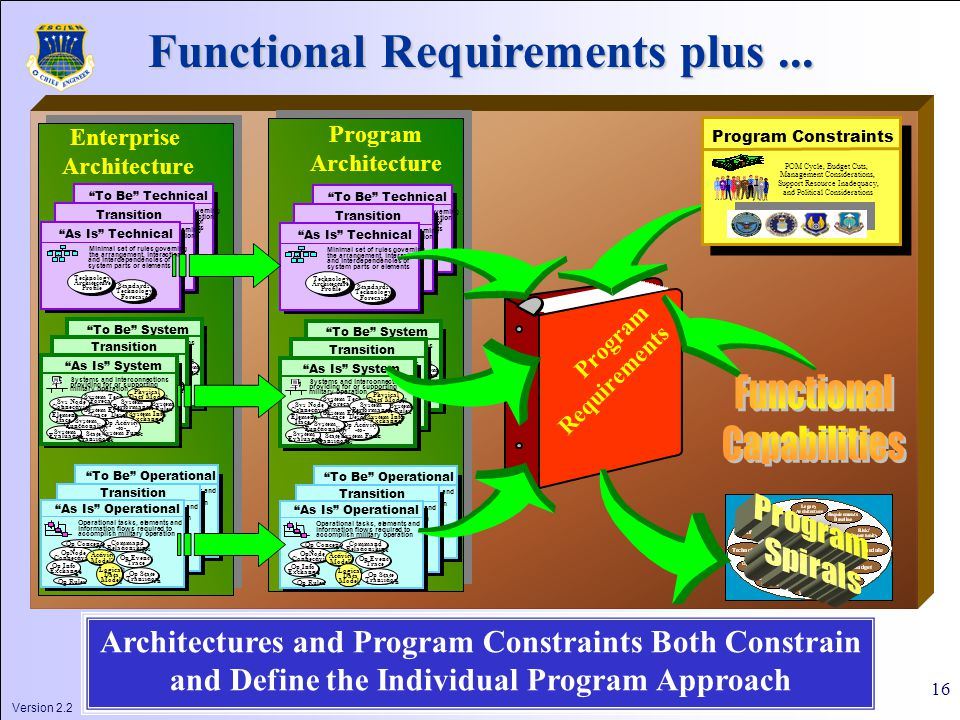 Version 2.2 16 Program Requirements POM Cycle, Budget Cuts, Management Considerations, Support Resource Inadequacy, and Political Considerations Program Constraints Architectures and Program Constraints Both Constrain and Define the Individual Program Approach Functional Requirements plus...