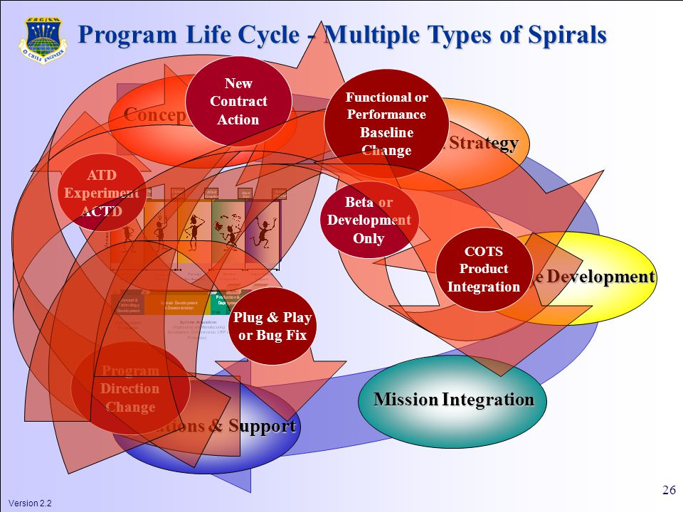 Version 2.2 26 Definition Concept Definition Acquisition Strategy Package Development Mission Integration Operations & Support Program Life Cycle - Multiple Types of Spirals ATD Experiment ACTD Program Direction Change New Contract Action Functional or Performance Baseline Change Beta or Development Only COTS Product Integration Plug & Play or Bug Fix