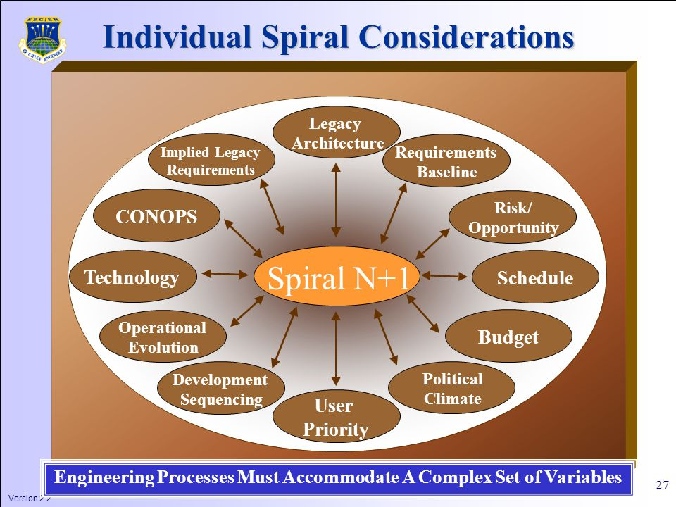 Version 2.2 27 Spiral N+1 User Priority Legacy Architecture Development Sequencing Risk/ Opportunity Technology Schedule Operational Evolution Requirements Baseline Political Climate Budget CONOPS Implied Legacy Requirements Individual Spiral Considerations Engineering Processes Must Accommodate A Complex Set of Variables