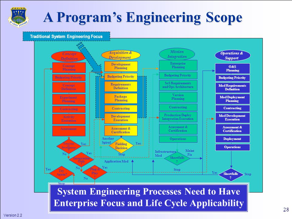 Version 2.2 28 System Engineering Processes Need to Have Enterprise Focus and Life Cycle Applicability Transition to Development .