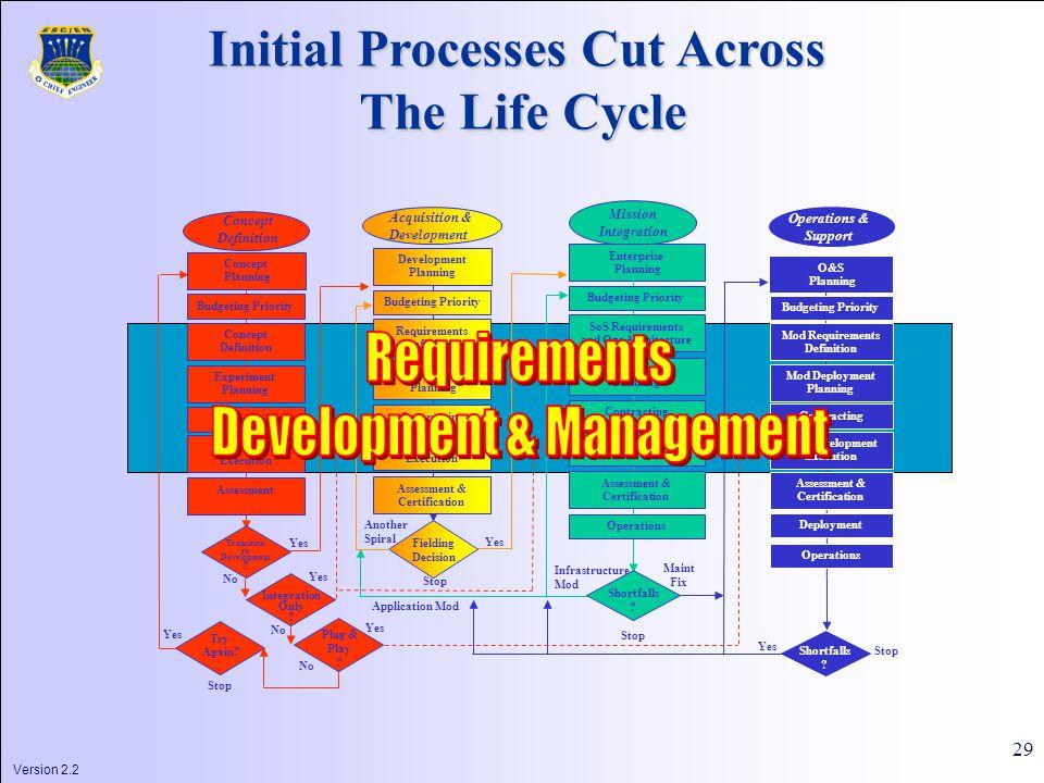 Version 2.2 29 Transition to Development .