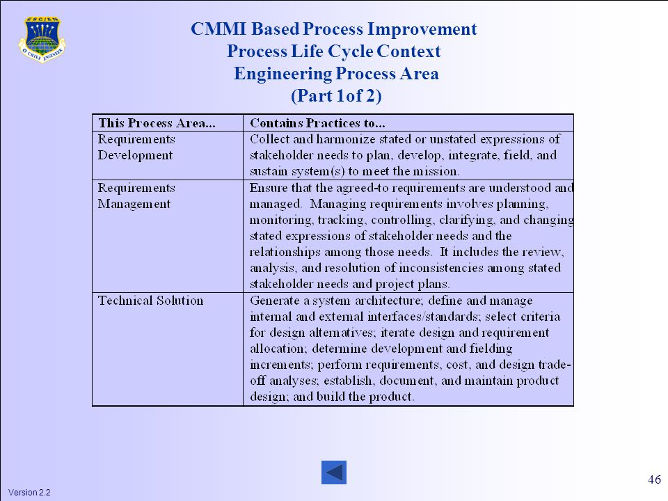 Version 2.2 46 CMMI Based Process Improvement Process Life Cycle Context Engineering Process Area (Part 1of 2)