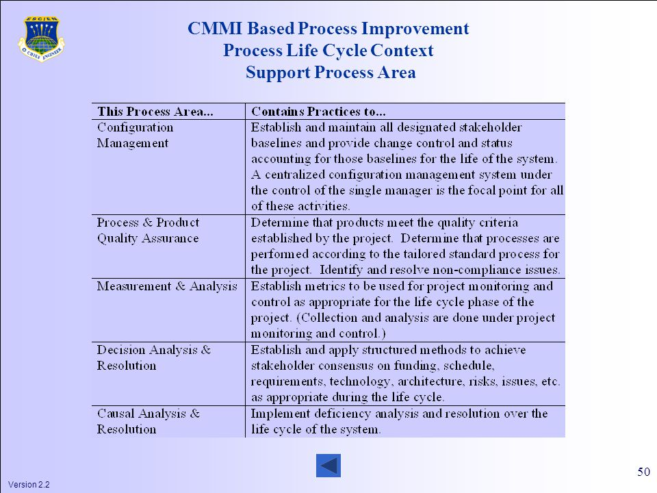Version 2.2 50 CMMI Based Process Improvement Process Life Cycle Context Support Process Area