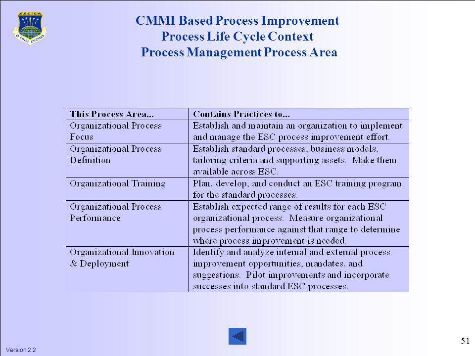 Version 2.2 51 CMMI Based Process Improvement Process Life Cycle Context Process Management Process Area