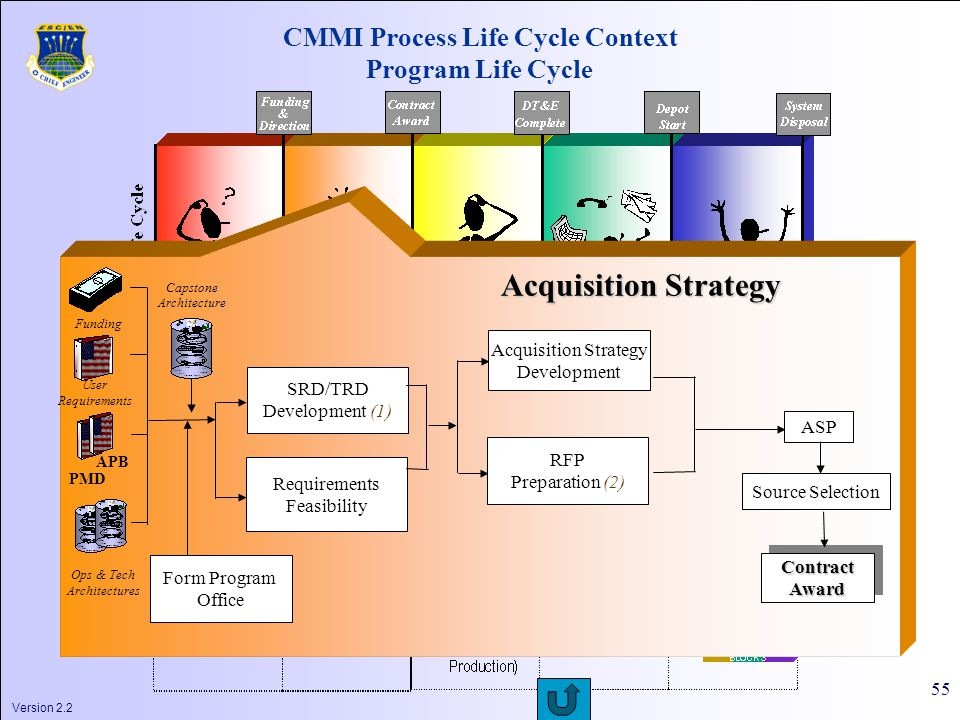 Version 2.2 55 CMMI Process Life Cycle Context Program Life Cycle Form Program Office SRD/TRD Development (1) Requirements Feasibility PMD APB Ops & Tech Architectures User Requirements Funding Acquisition Strategy Architecture Capstone RFP Preparation (2) Acquisition Strategy Development ASP Source Selection ContractAwardContractAward