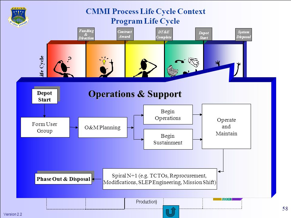 Version 2.2 58 CMMI Process Life Cycle Context Program Life Cycle Form User Group Phase Out & Disposal Begin Operations Begin Sustainment Operate and Maintain Operations & Support Spiral N+1 (e.g.