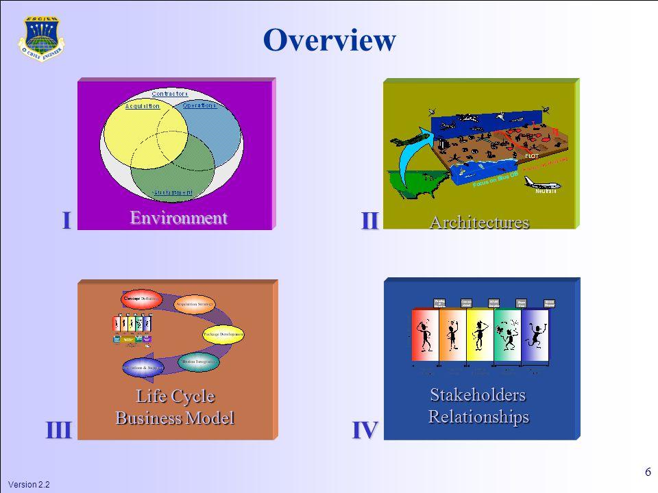 Version 2.2 6 Overview Architectures Life Cycle Business Model StakeholdersRelationships I II IIIIV Environment