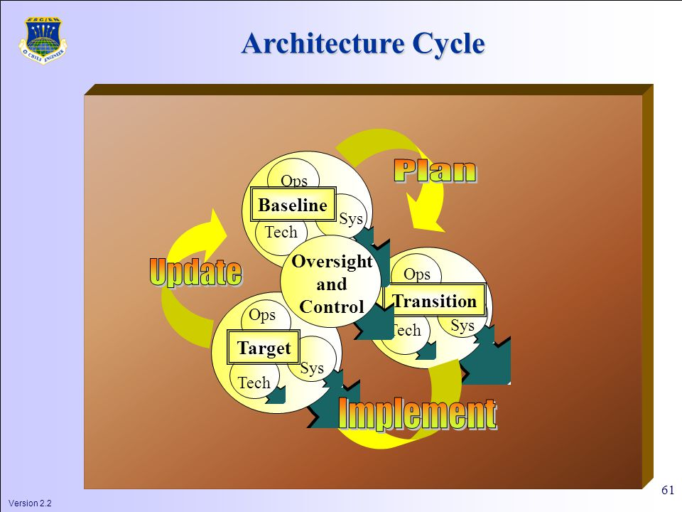 Version 2.2 61 Tech Sys Ops Transition Tech Sys Ops Target Architecture Cycle Tech Sys Ops Oversight and Control Baseline