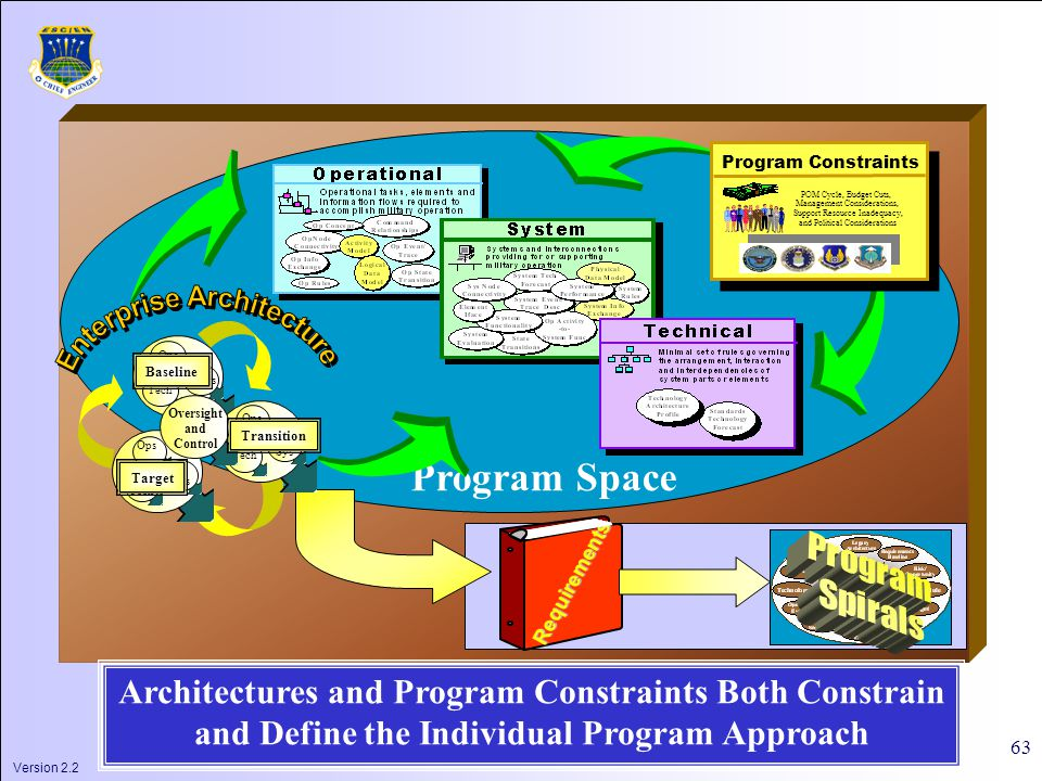 Version 2.2 63 Program Space POM Cycle, Budget Cuts, Management Considerations, Support Resource Inadequacy, and Political Considerations Program Constraints Requirements Architectures and Program Constraints Both Constrain and Define the Individual Program Approach Tech Sys Ops Tech Sys Ops Tech Sys Ops Baseline Oversight and Control Transition Target