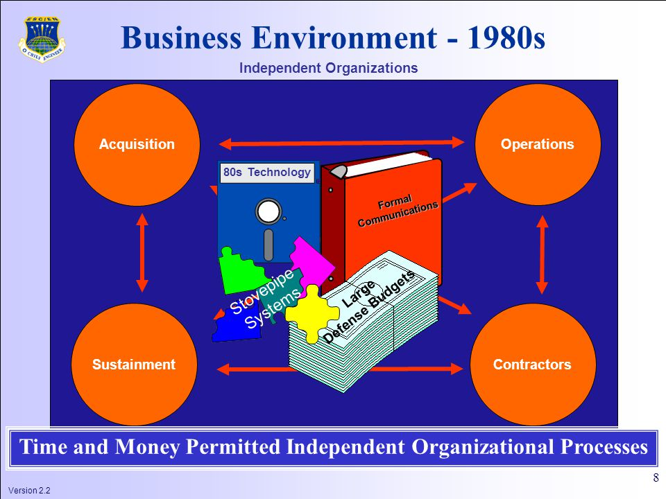 8 Acquisition Operations Sustainment Contractors Independent Organizations FormalCommunications Large Defense Budgets 80s Technology Business Environment - 1980s Stovepipe Systems Time and Money Permitted Independent Organizational Processes