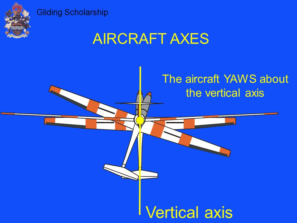 Gliding Scholarship AIRCRAFT AXES Vertical axis The aircraft YAWS about the vertical axis