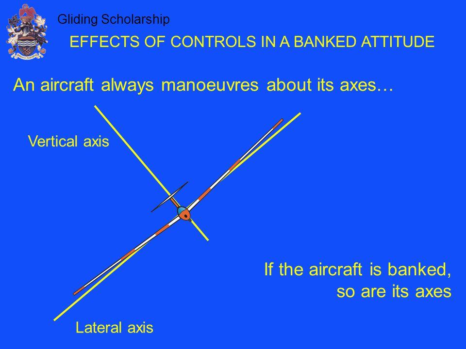 Gliding Scholarship EFFECTS OF CONTROLS IN A BANKED ATTITUDE An aircraft always manoeuvres about its axes… Lateral axis Vertical axis If the aircraft is banked, so are its axes