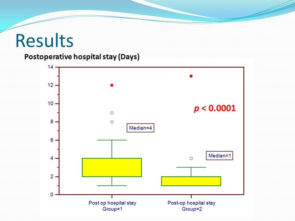 Postoperative hospital stay (Days) p < 0.0001