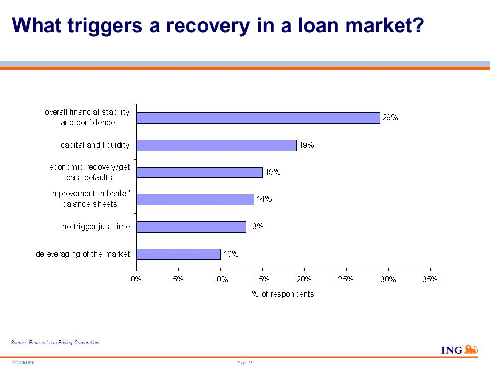 Wholesale Do not put content in the brand signature area Wholesale can be replaced with business unit Page 23 What triggers a recovery in a loan marke