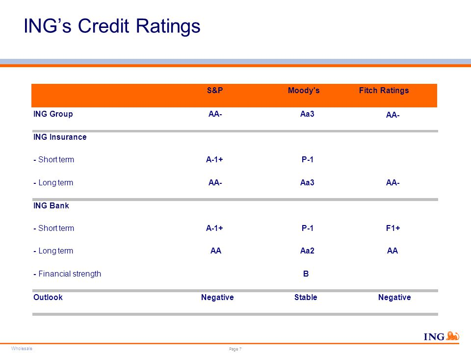Wholesale Do not put content in the brand signature area Wholesale can be replaced with business unit Page 7 ING's Credit Ratings S&PMoody'sFitch Rati
