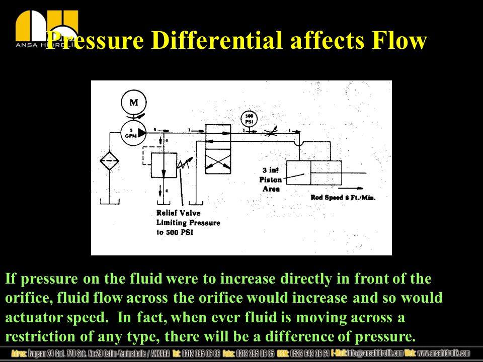 Pressure Differential affects Flow If pressure on the fluid were to increase directly in front of the orifice, fluid flow across the orifice would inc