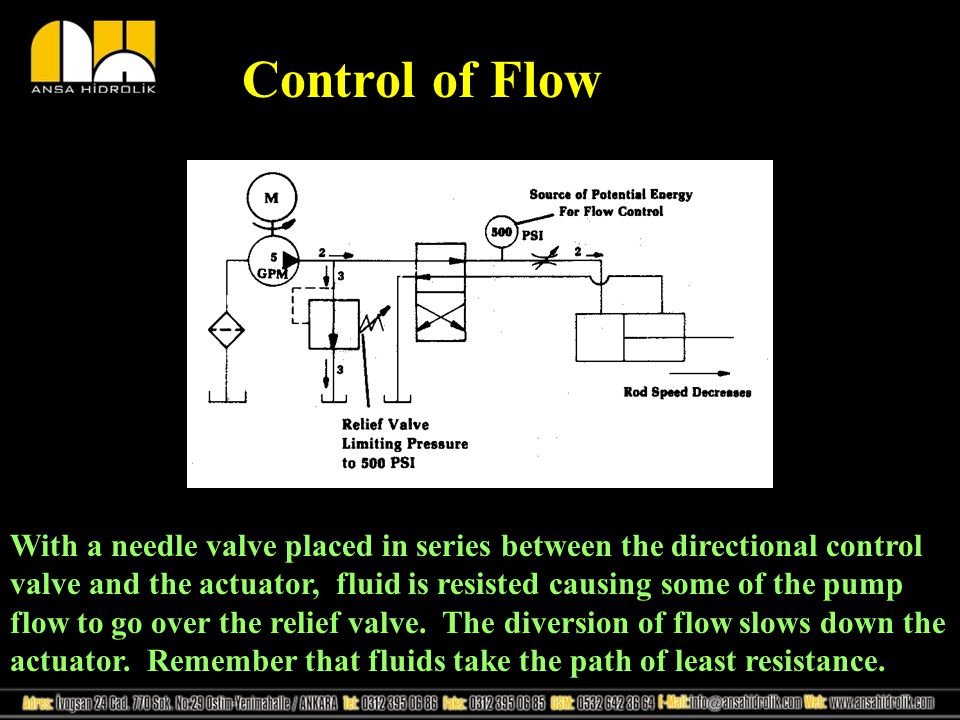 Control of Flow With a needle valve placed in series between the directional control valve and the actuator, fluid is resisted causing some of the pum