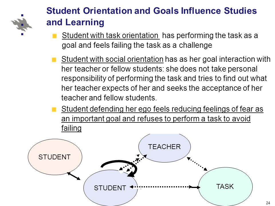 24 Student with task orientation has performing the task as a goal and feels failing the task as a challenge Student Orientation and Goals Influence Studies and Learning TEACHER STUDENT TASK Student with social orientation has as her goal interaction with her teacher or fellow students: she does not take personal responsibility of performing the task and tries to find out what her teacher expects of her and seeks the acceptance of her teacher and fellow students.