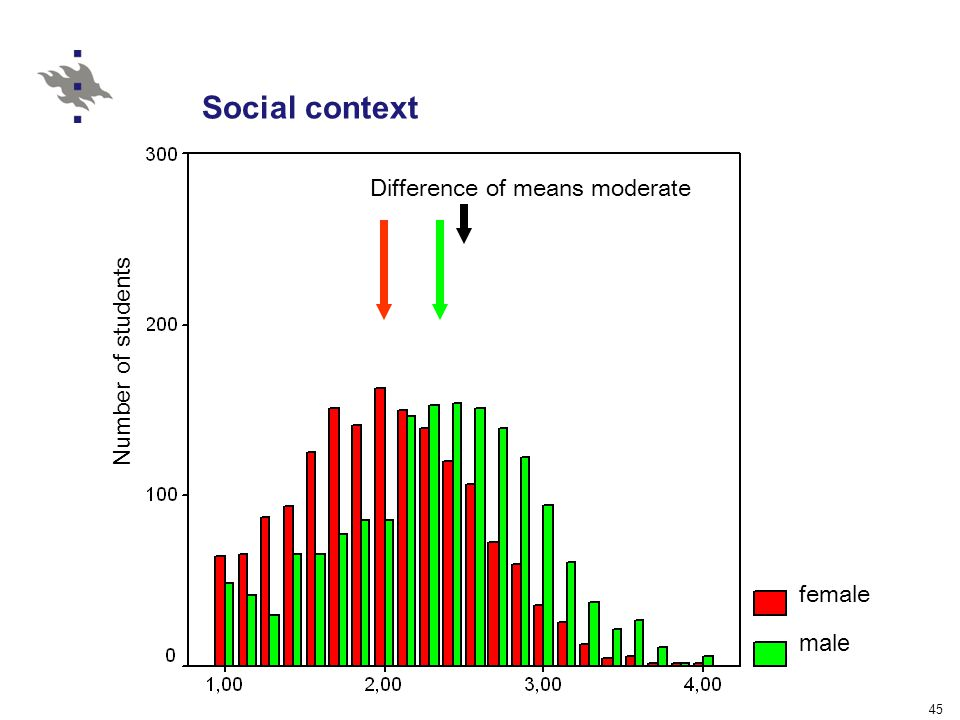 45 Social context Number of students female male Difference of means moderate