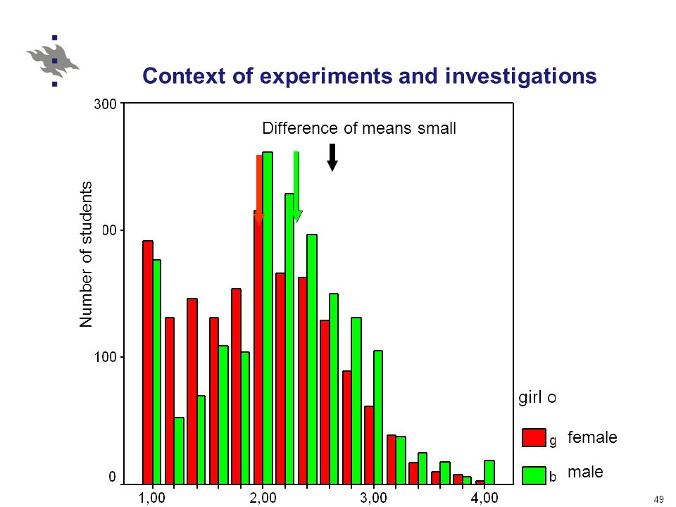 49 Context of experiments and investigations Number of students female male Difference of means small