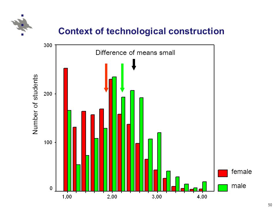 50 Context of technological construction Number of students female male Difference of means small