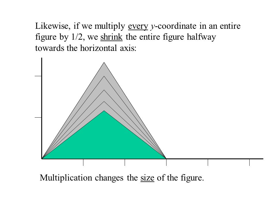 If we multiply every x-coordinate in an entire figure by 1/2, we shrink the entire figure halfway towards the vertical axis: Note that the size of the