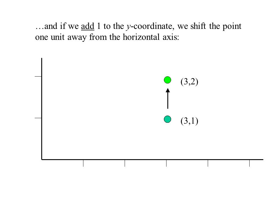 If we add 1 to the x-coordinate, we shift the point 1 unit away from the vertical axis: (3,1)(4,1)
