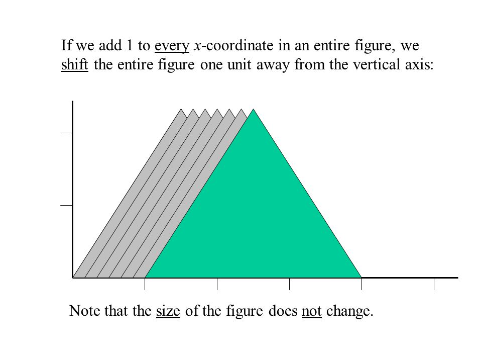 …and if we add 1 to the y-coordinate, we shift the point one unit away from the horizontal axis: (3,1) (3,2)