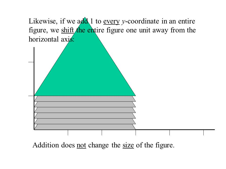 If we add 1 to every x-coordinate in an entire figure, we shift the entire figure one unit away from the vertical axis: Note that the size of the figu