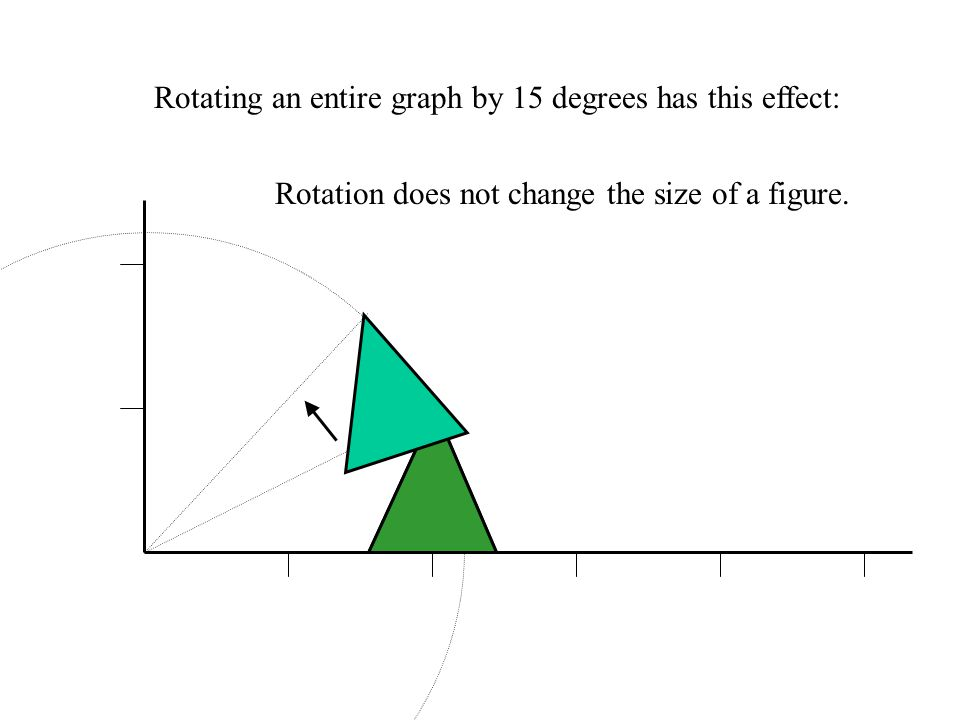 We can rotate a point around the origin by any angle. (2,1) (1.67,1.48) A 15 degree rotation has this effect: Think of the point as being on the circu