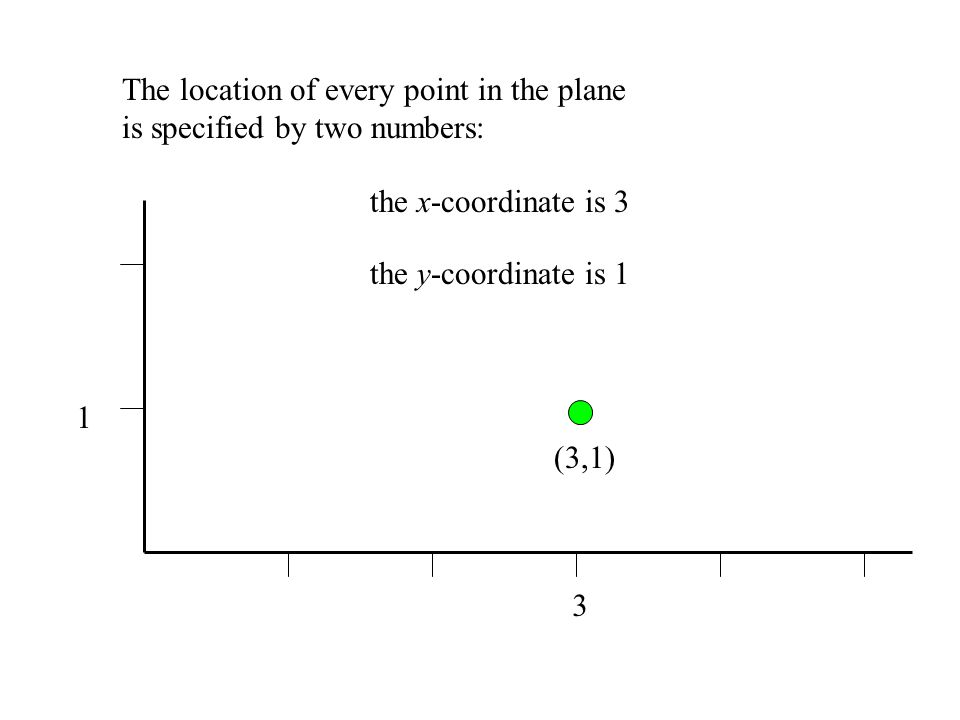 The location of every point in the plane is specified by two numbers: (3,1) the x-coordinate is 3 the y-coordinate is 1 3 1