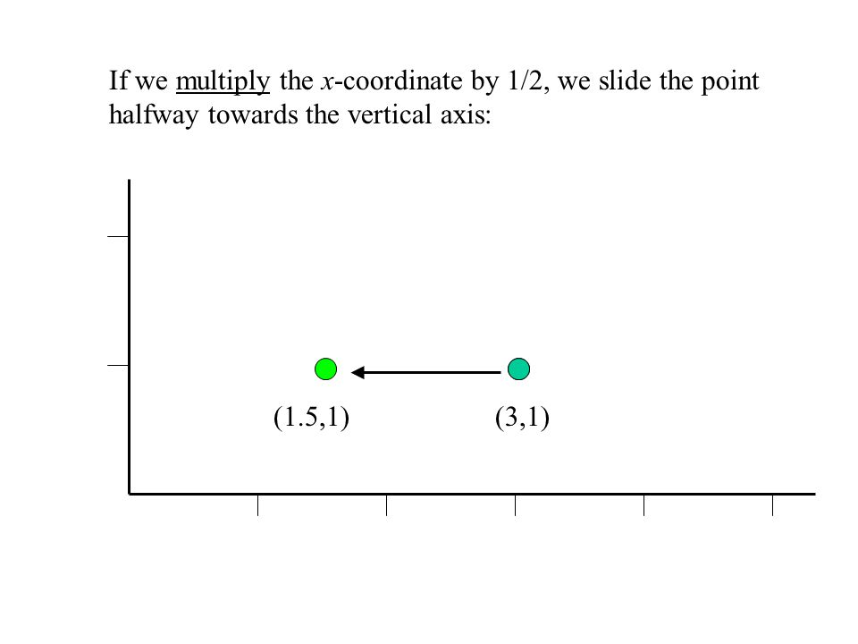 If we multiply the x-coordinate by 1/2, we slide the point halfway towards the vertical axis: (3,1)(1.5,1)