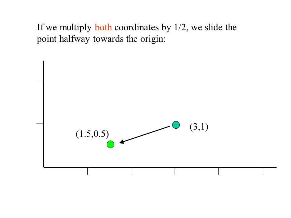 If we multiply both coordinates by 1/2, we slide the point halfway towards the origin: (3,1) (1.5,0.5)