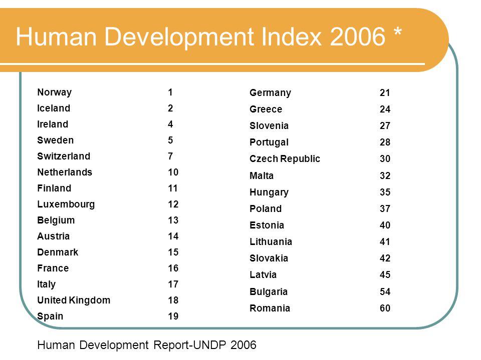 Human Development Index 2006 * Norway1 Iceland2 Ireland4 Sweden5 Switzerland7 Netherlands10 Finland11 Luxembourg12 Belgium13 Austria14 Denmark15 Franc