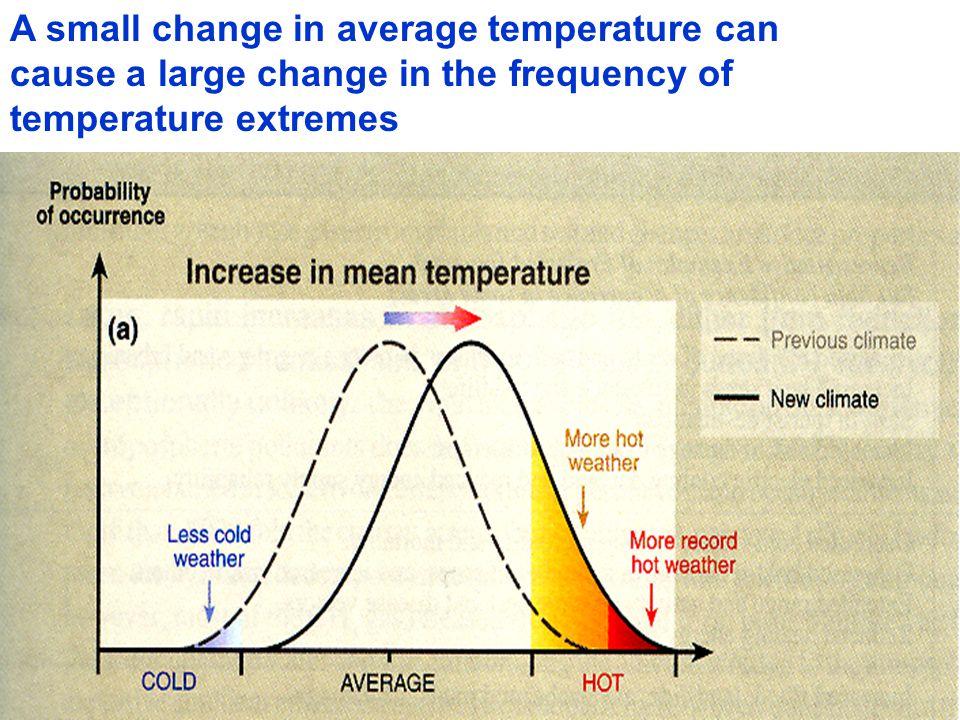 | T-regr(CO 2 )|, Warm (Apr.-Sep.), 1951-1998