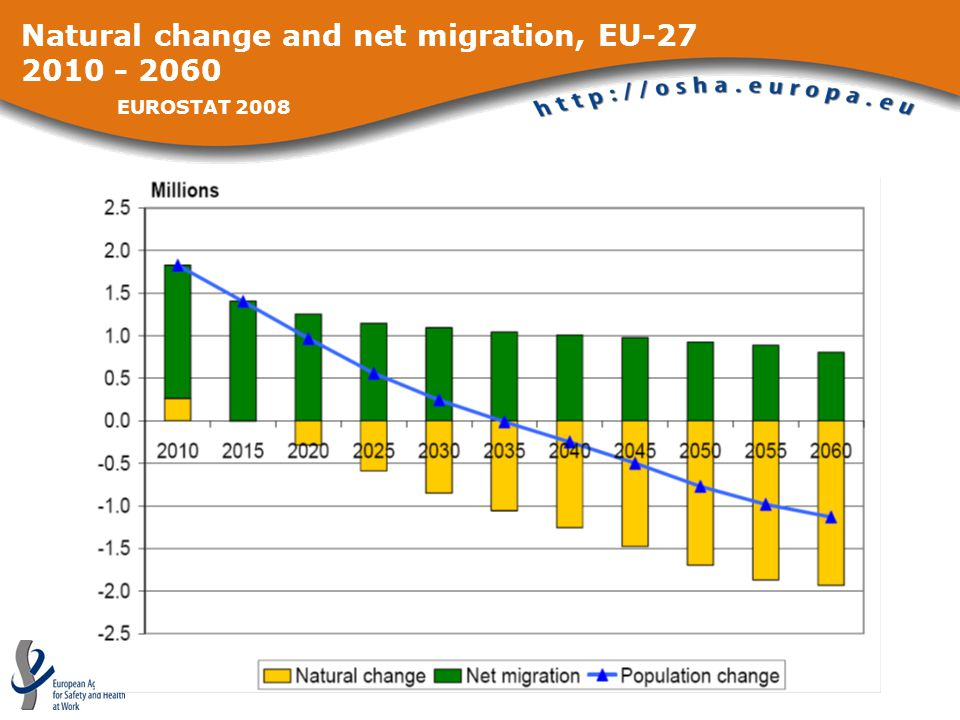 Natural change and net migration, EU-27 2010 - 2060 EUROSTAT 2008