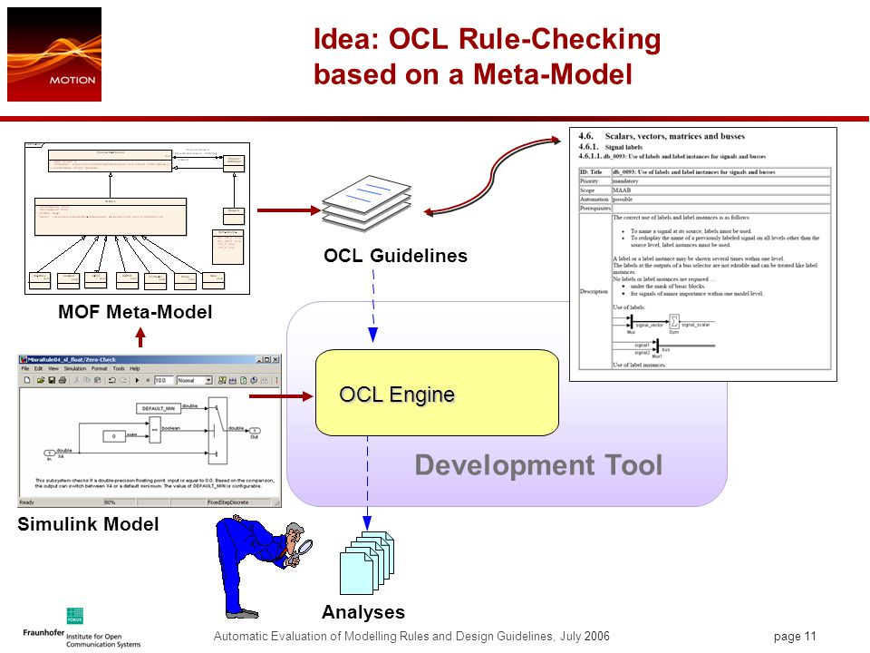 page 11 Automatic Evaluation of Modelling Rules and Design Guidelines, July 2006 Idea: OCL Rule-Checking based on a Meta-Model OCL Guidelines Analyses Development Tool OCL Engine Simulink Model MOF Meta-Model