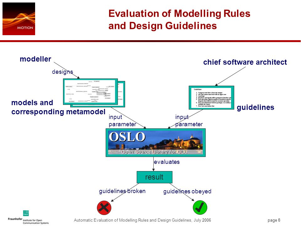 page 8 Automatic Evaluation of Modelling Rules and Design Guidelines, July 2006 Evaluation of Modelling Rules and Design Guidelines models and corresponding metamodel guidelines result chief software architect modeller designs input parameter evaluates guidelines broken guidelines obeyed